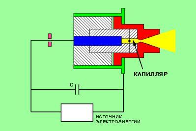 Как самому сделать ионный двигатель